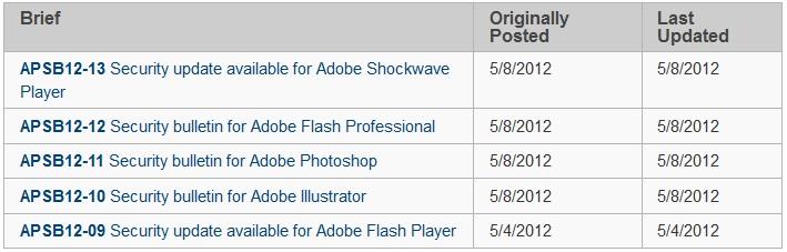 Adobe Patch Day: Shockwave, Flash Professional, Photoshop