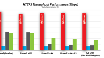 Tried, Tested, and Still on Top: WatchGuard T70 Leads the Pack with UTM and HTTPS Throughput Performance
