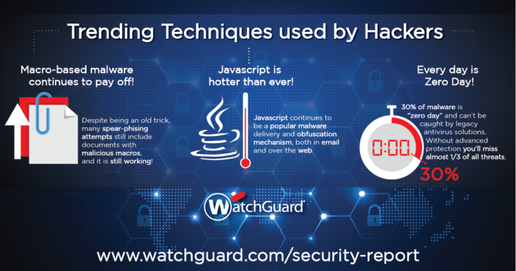 watchguard 2016 internet security report