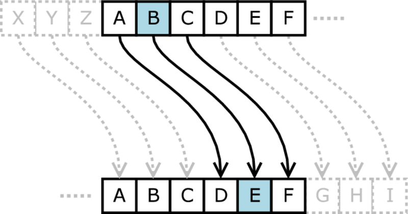 Historical Cryptography Ciphers Secplicity Security