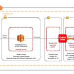 How to Automate Deployment of a WatchGuard Firebox Cloud on AWS