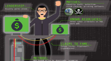 Know Thy Enemy: The Money Motivated Hacker