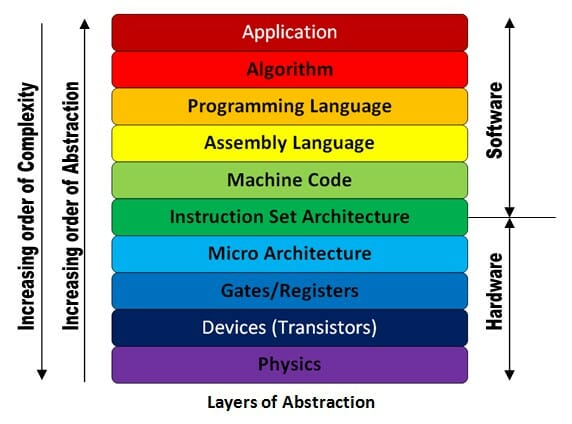 Layers of abstraction diagram